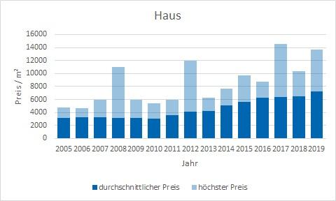 Haar Haus kaufen verkaufen Preis Bewertung Makler www.happy-immo.de