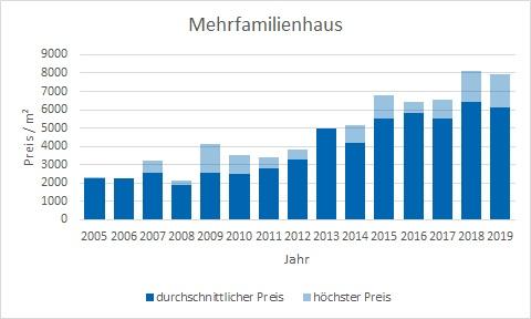 Haar Mehrfamilienhaus kaufen verkaufen Preis Bewertung Makler www.happy-immo.de