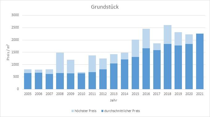Haar Grundstück kaufen verkaufen Preis Bewertung Makler www.happy-immo.de 2019 2020 2021