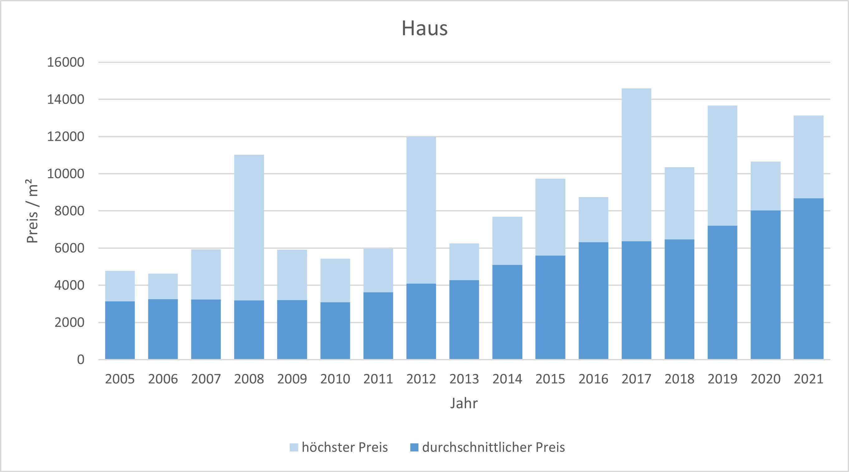 Haar Haus kaufen verkaufen Preis Bewertung Makler www.happy-immo.de 2019 2020 2021