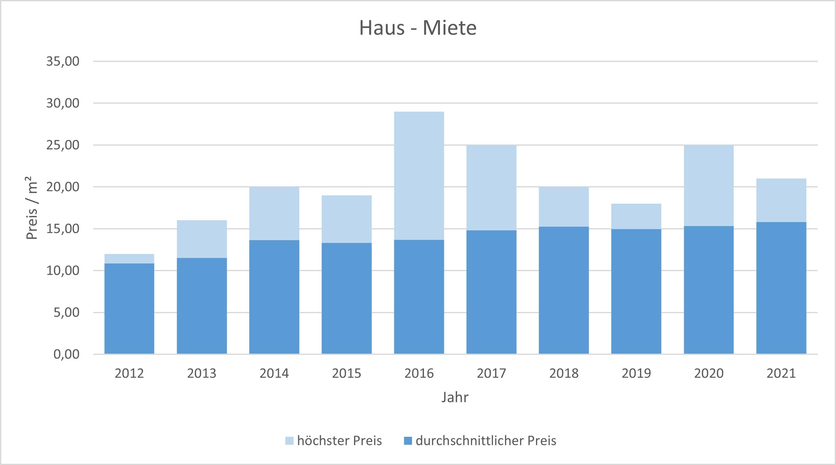Haar Haus mieten vermieten Preis Bewertung Makler www.happy-immo.de 2019 2020 2021
