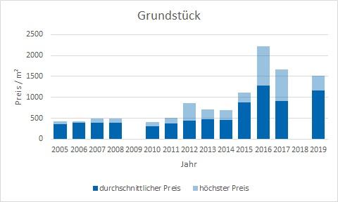 Haimhausen Grundstück kaufen verkaufen Preis Bewertung Makler www.happy-immo.de