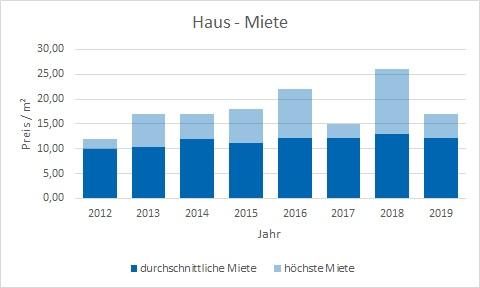 Haimhausen Haus mieten vermieten Preis Bewertung Makler www.happy-immo.de
