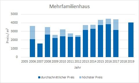Haimhausen Mehrfamilienhaus kaufen verkaufen Preis Bewertung Makler www.happy-immo.de