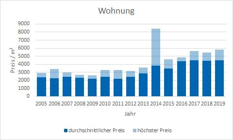 Haimhausen Wohnung kaufen verkaufen Preis Bewertung Makler www.happy-immo.de