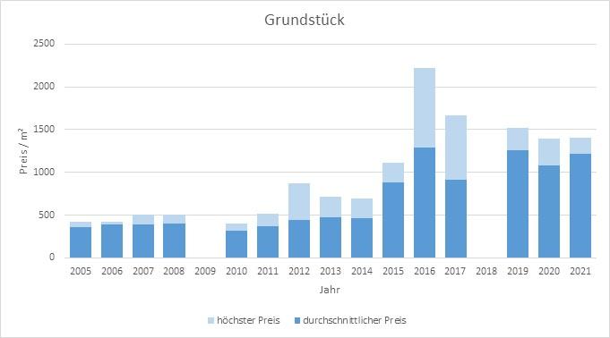 Haimhausen Grundstück kaufen verkaufen Preis Bewertung Makler www.happy-immo.de 2019 2020 2021