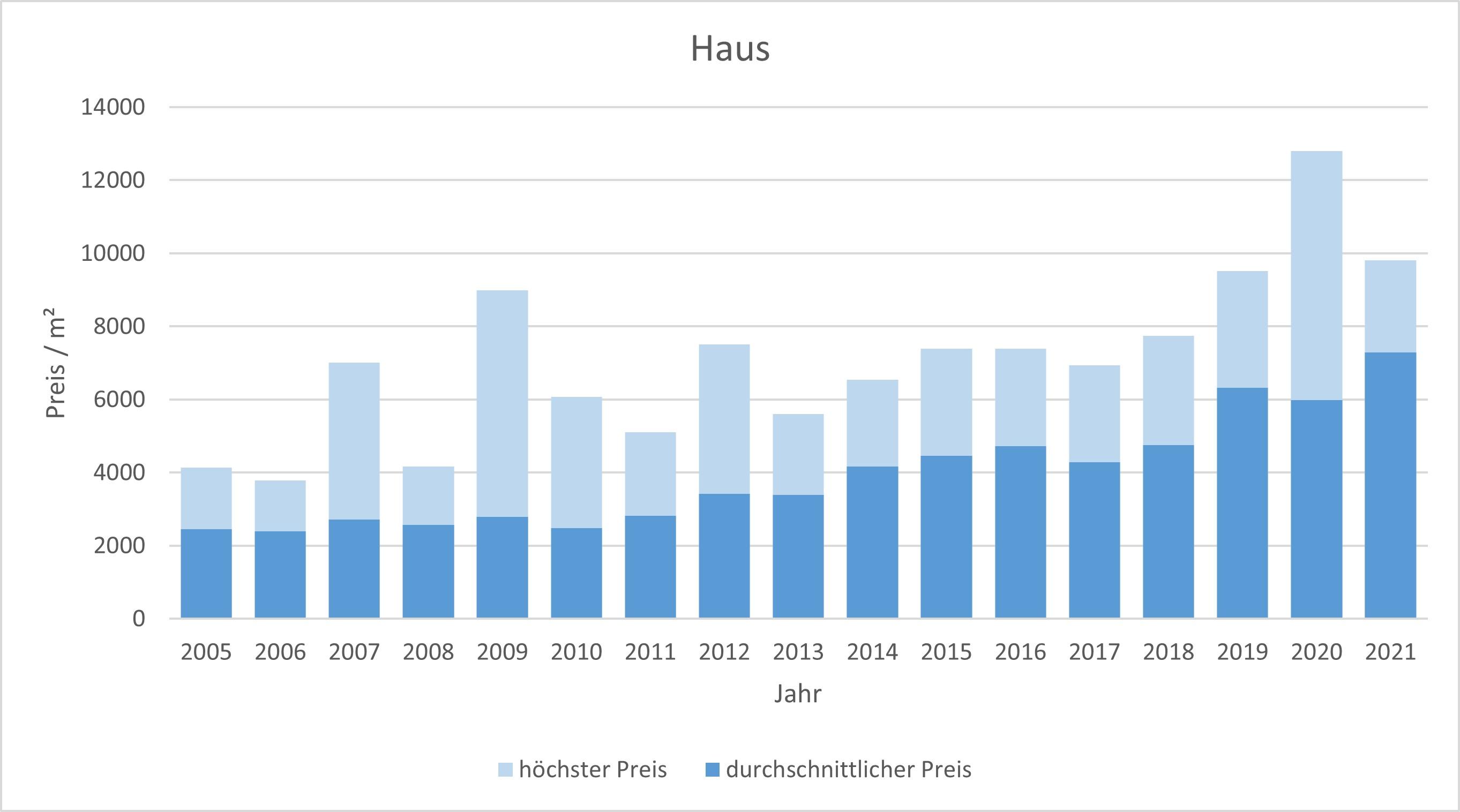 Haimhausen Haus kaufen verkaufen Preis Bewertung Makler www.happy-immo.de 2019 2020 2021