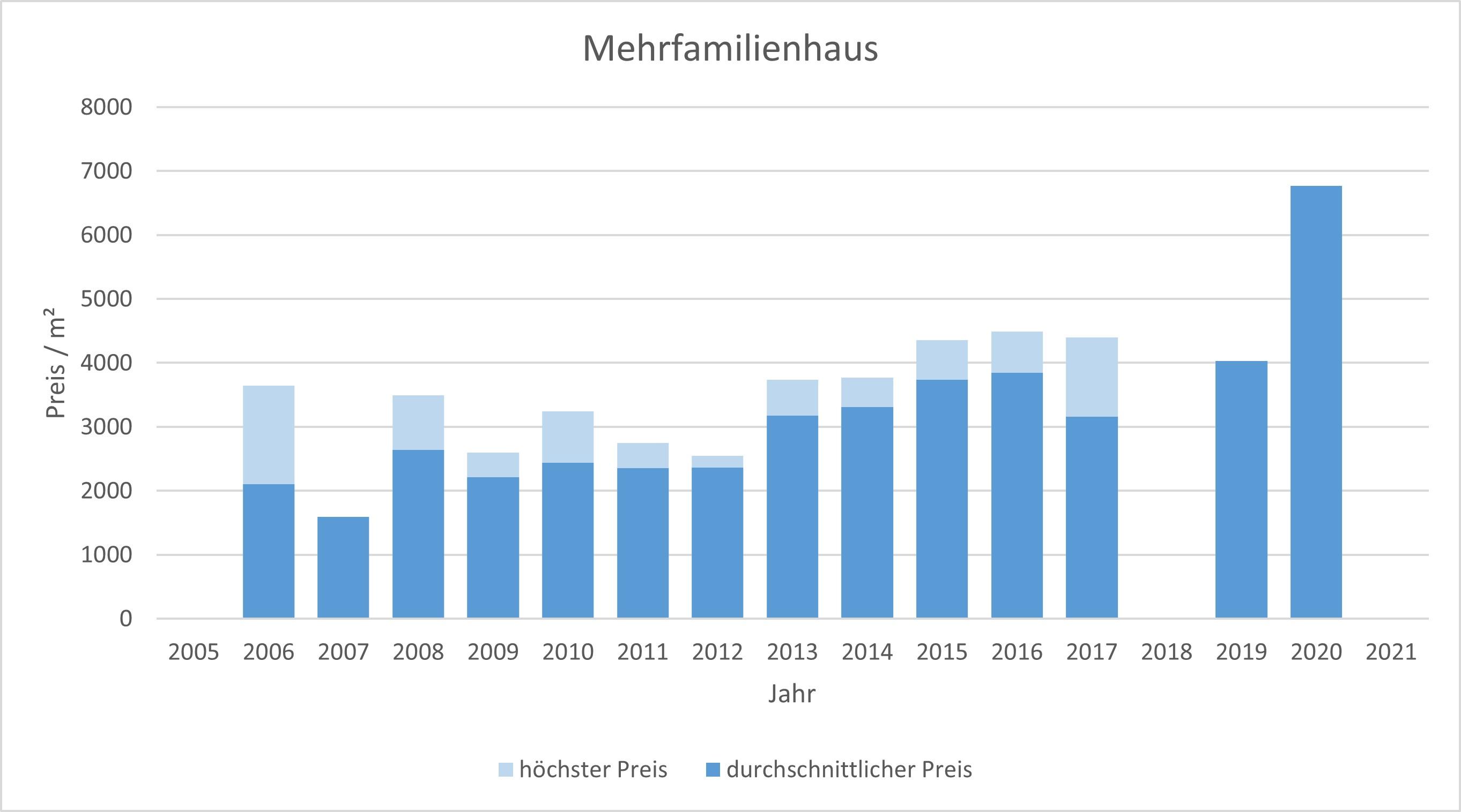 Haimhausen Mehrfamilienhaus kaufen verkaufen Preis Bewertung Makler  2019 2020 2021 www.happy-immo.de