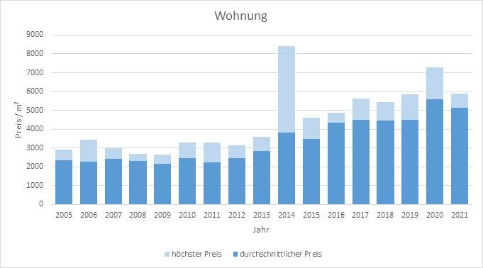 Haimhausen Wohnung kaufen verkaufen Preis Bewertung Makler www.happy-immo.de 2019 2020 2021