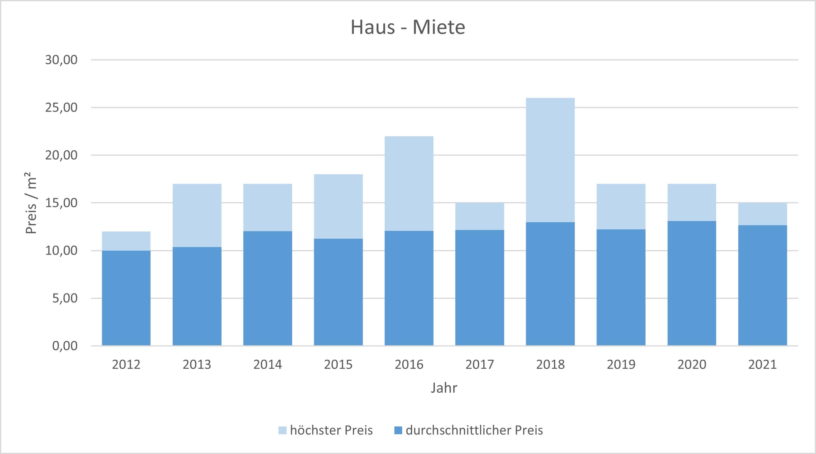 Haimhausen Haus mieten vermieten Preis Bewertung Makler www.happy-immo.de 2019 2020 2021