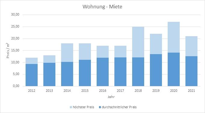 Haimhausen Wohnung mieten vermieten Preis Bewertung Makler www.happy-immo.de 2019 2020 2021