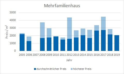 Hausham - Schliersee Mehrfamilienhaus kaufen verkaufen Preis Bewertung Makler www.happy-immo.de