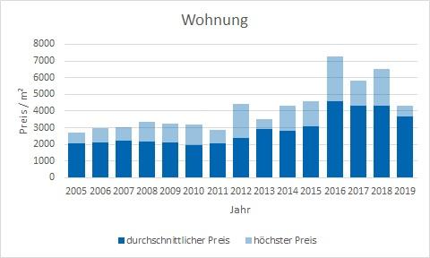 Hausham - Schliersee Wohnung kaufen verkaufen Preis Bewertung Makler www.happy-immo.de