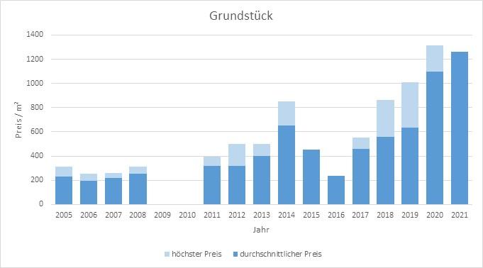 Hausham - Schliersee Grundstück kaufen verkaufen Preis Bewertung Makler  2019 2020 2021 www.happy-immo.de