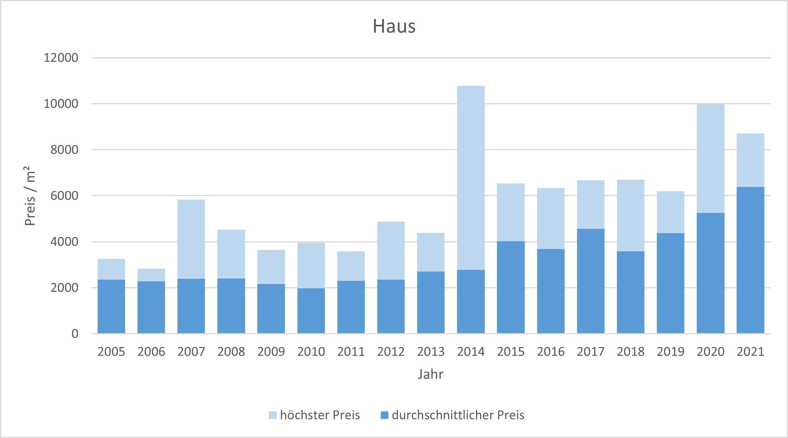 Hausham - Schliersee Haus kaufen verkaufen Preis Bewertung Makler 2019 2020 2021  www.happy-immo.de