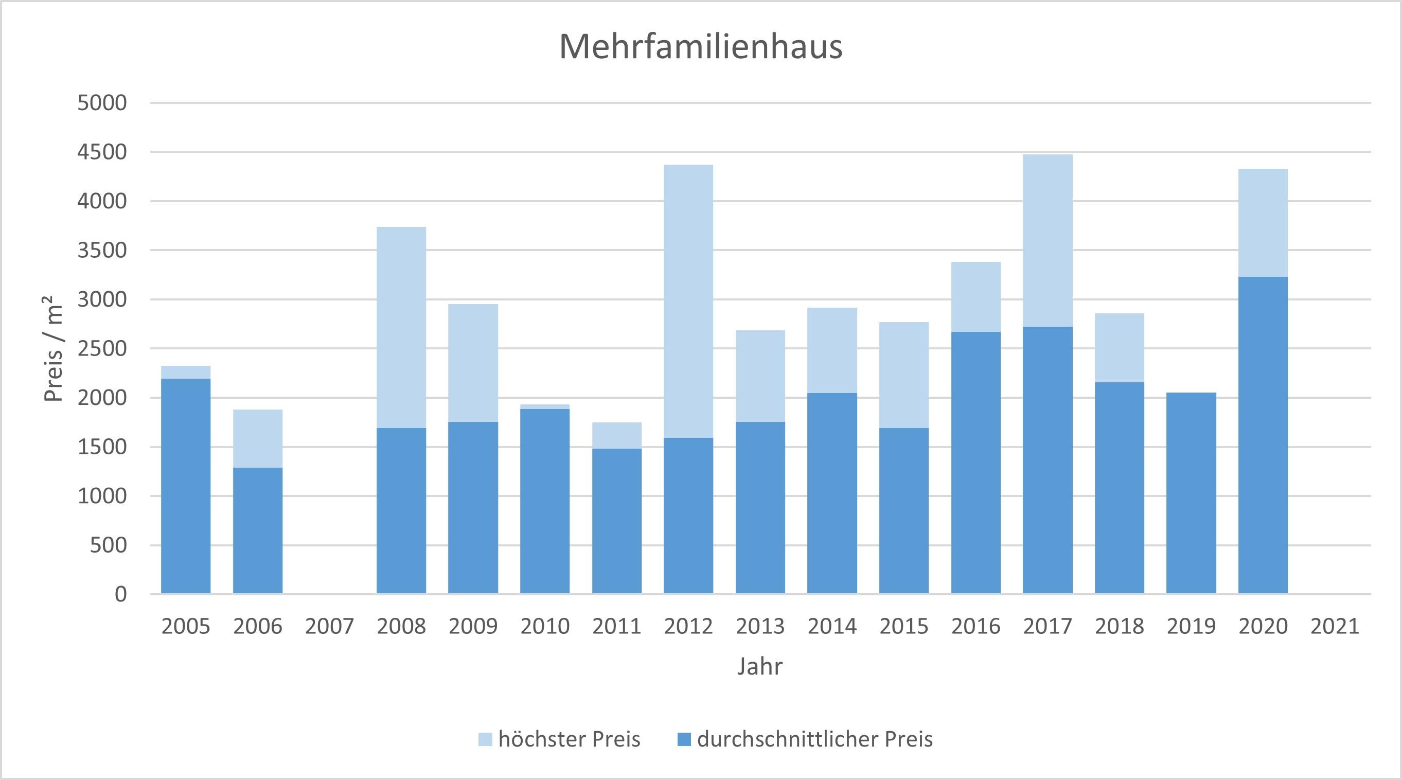 Hausham - Schliersee Mehrfamilienhaus kaufen verkaufen Preis Bewertung 2019 2020 2021  Makler www.happy-immo.de