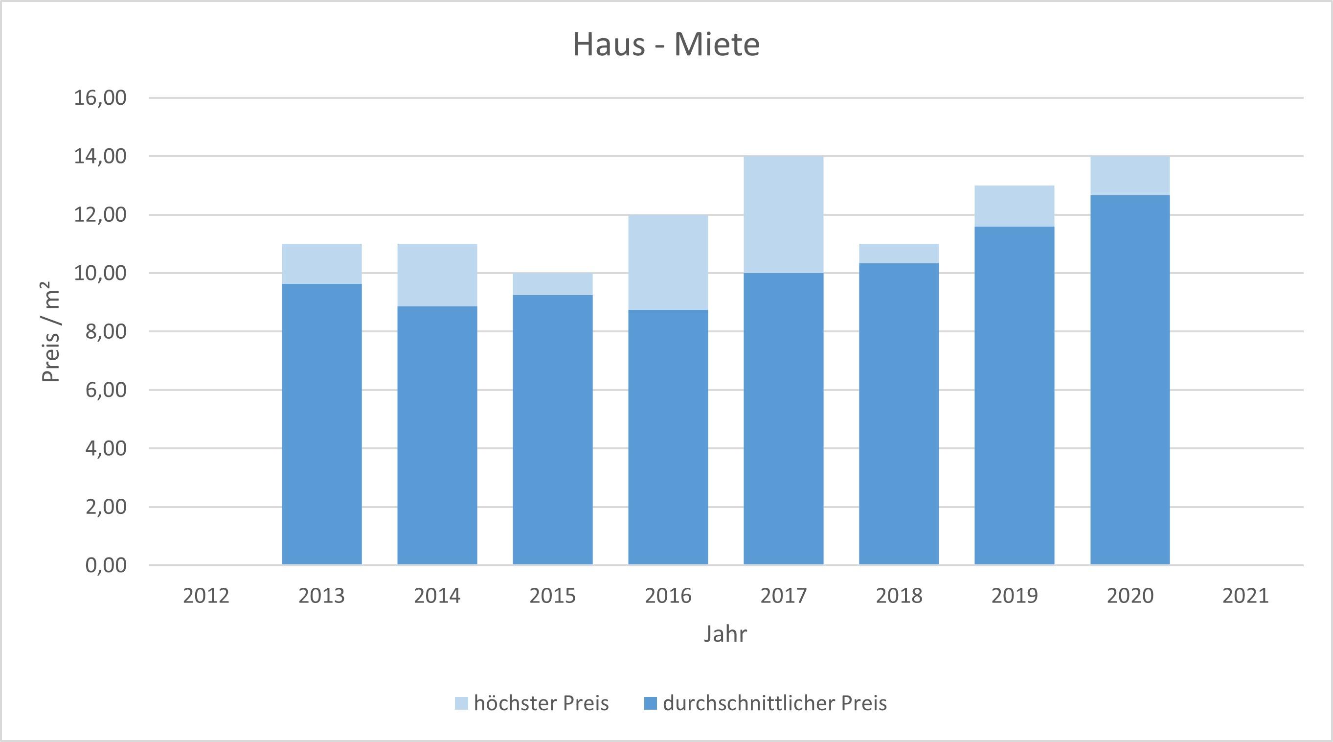 Hausham - Schliersee Haus mieten vermieten Preis Bewertung Makler  2019 2020 2021 www.happy-immo.de