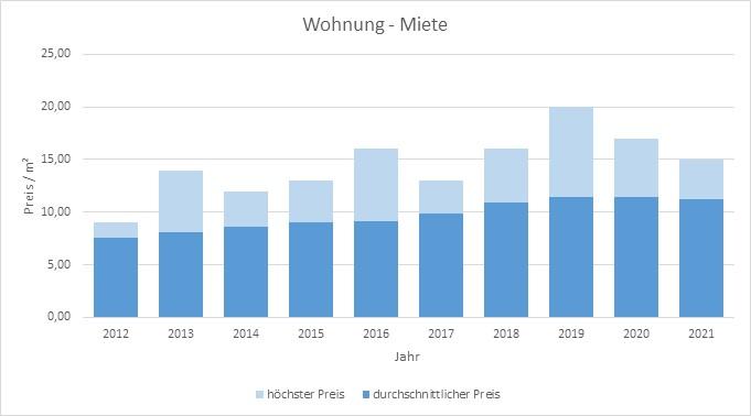 Hausham - Schliersee Wohnung mieten vermieten Preis Bewertung Makler  2019 2020 2021 www.happy-immo.de