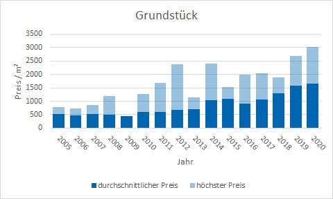 Herrsching Grundstück kaufen verkaufen Preis Bewertung Makler www.happy-immo.de