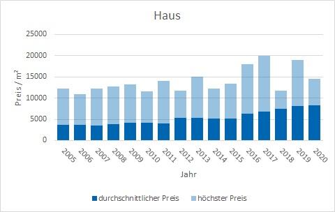 Herrsching Haus kaufen verkaufen Preis Bewertung Makler www.happy-immo.de