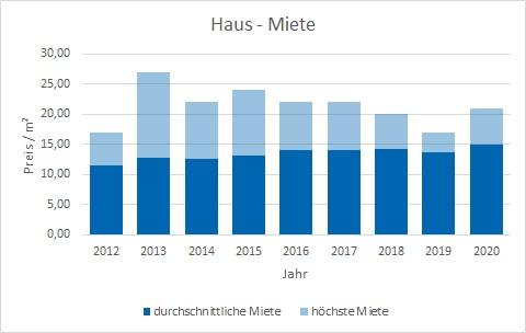 Herrsching Haus mieten vermieten Preis Bewertung Makler www.happy-immo.de