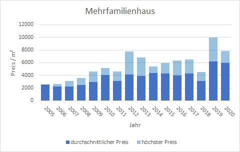 Herrsching Mehrfamilienhaus kaufen verkaufen Preis Bewertung Makler www.happy-immo.de