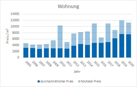 Herrsching Wohnung kaufen verkaufen Preis Bewertung Makler www.happy-immo.de