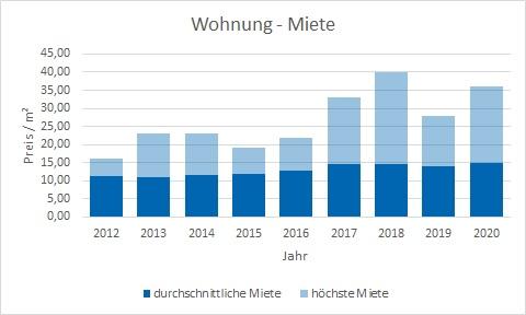Herrsching Wohnung mieten vermieten Preis Bewertung Makler www.happy-immo.de