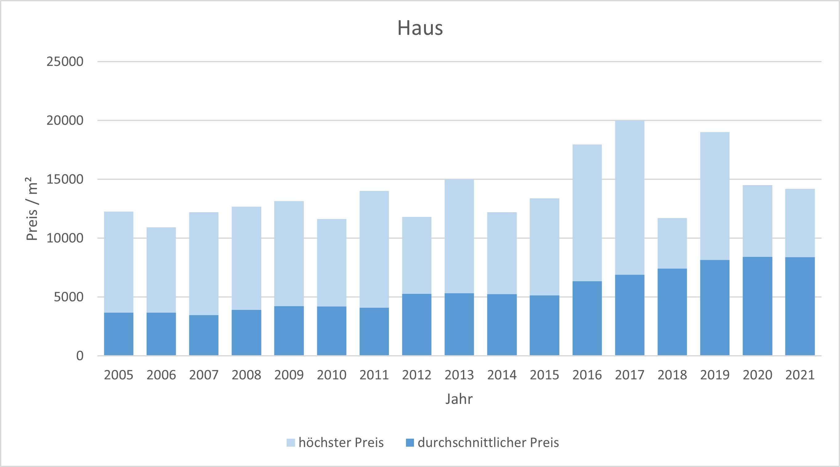 Herrsching Haus kaufen verkaufen Preis Bewertung Makler www.happy-immo.de 2019 2020 2021