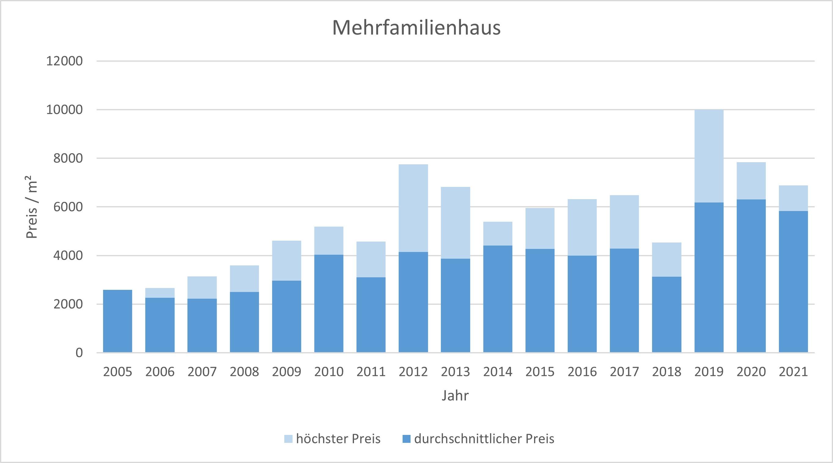Herrsching Mehrfamilienhaus kaufen verkaufen Preis Bewertung Makler 2019 2020 2021  www.happy-immo.de