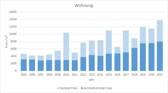 Herrsching Wohnung kaufen verkaufen Preis Bewertung Makler www.happy-immo.de 2019 2020 2021