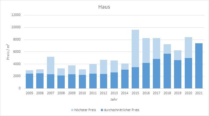 Hohenlinden Haus kaufen verkaufen Preis Bewertung Makler www.happy-immo.de 2019 2020 2021