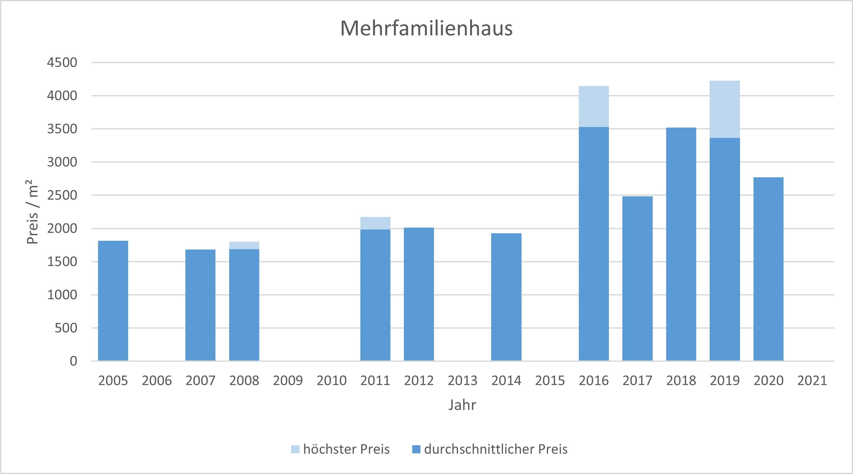 Hohenlinden Mehrfamilienhaus kaufen verkaufen Preis Bewertung Makler 2019 2020 2021  www.happy-immo.de
