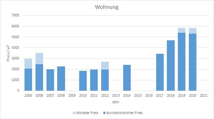 Hohenlinden Wohnung kaufen verkaufen Preis Bewertung Makler www.happy-immo.de 2019 2020 2021