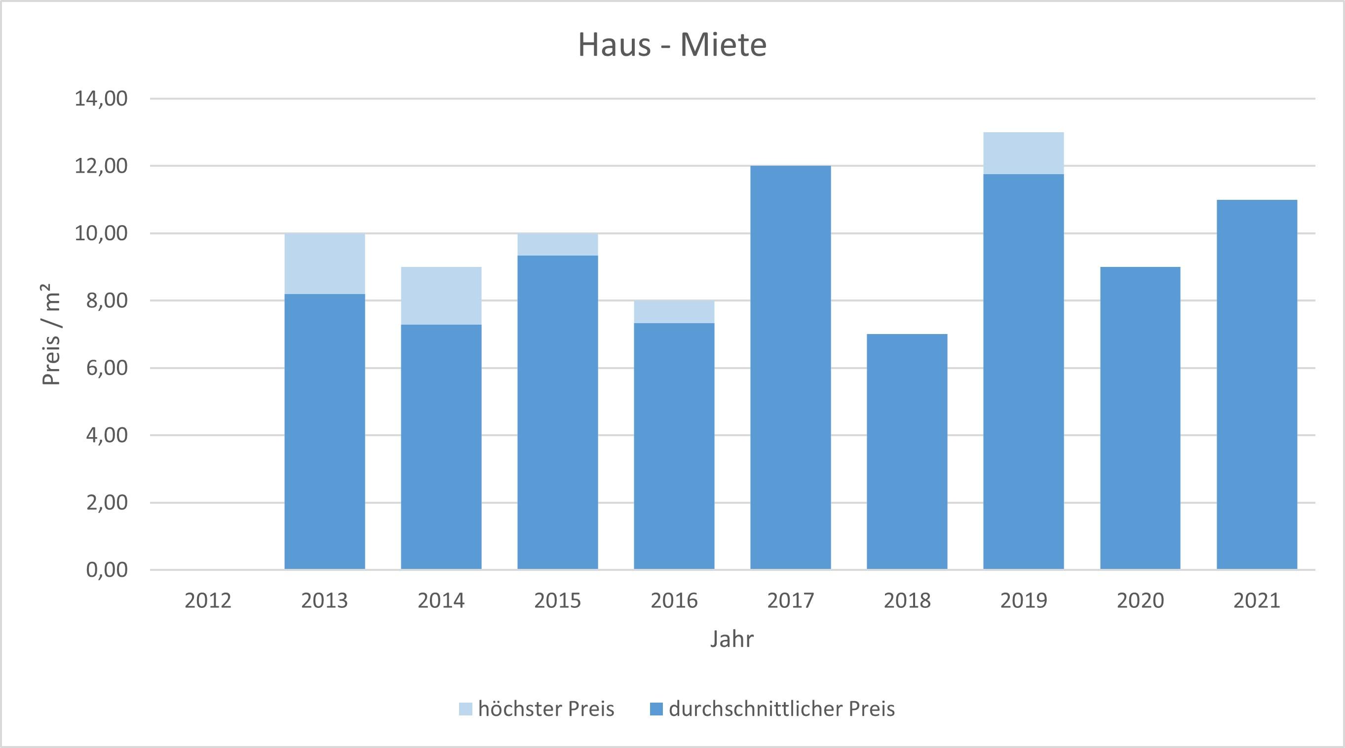 Hohenlinden Haus mieten vermieten Preis Bewertung Makler www.happy-immo.de 2019 2020 2021