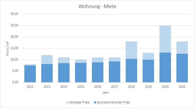 Hohenlinden Wohnung mieten vermieten Preis Bewertung Makler www.happy-immo.de 2019 2020 2021