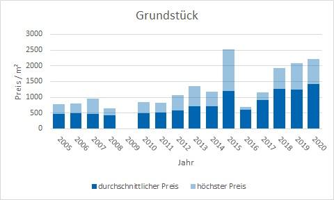Holzkirchen Grundstück kaufen verkaufen Preis Bewertung Makler www.happy-immo.de