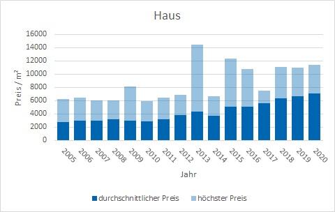 Holzkirchen Haus kaufen verkaufen Preis Bewertung Makler www.happy-immo.de