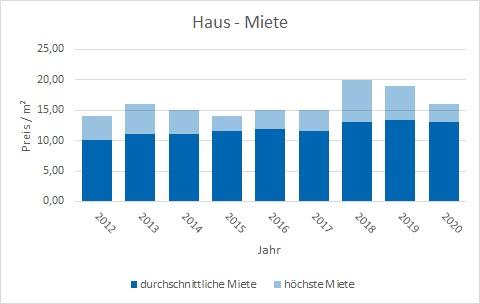 Holzkirchen Haus mieten vermieten Preis Bewertung Makler www.happy-immo.de