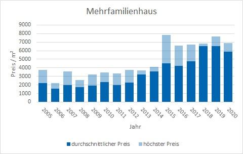 Holzkirchen Mehrfamilienhaus kaufen verkaufen Preis Bewertung Makler www.happy-immo.de