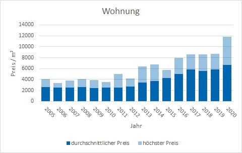 Holzkirchen Wohnung kaufen verkaufen Preis Bewertung Makler www.happy-immo.de