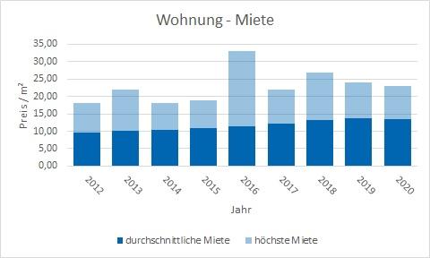 Holzkirchen Wohnung mieten vermieten Preis Bewertung Makler www.happy-immo.de