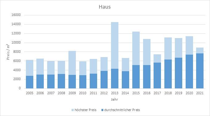 Holzkirchen Haus kaufen verkaufen Preis Bewertung Makler www.happy-immo.de 2019 2020 2021