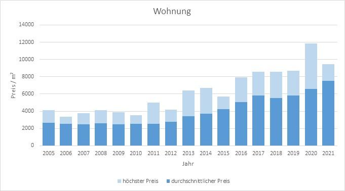 Holzkirchen Wohnung kaufen verkaufen Preis Bewertung Makler www.happy-immo.de 2019 2020 2021