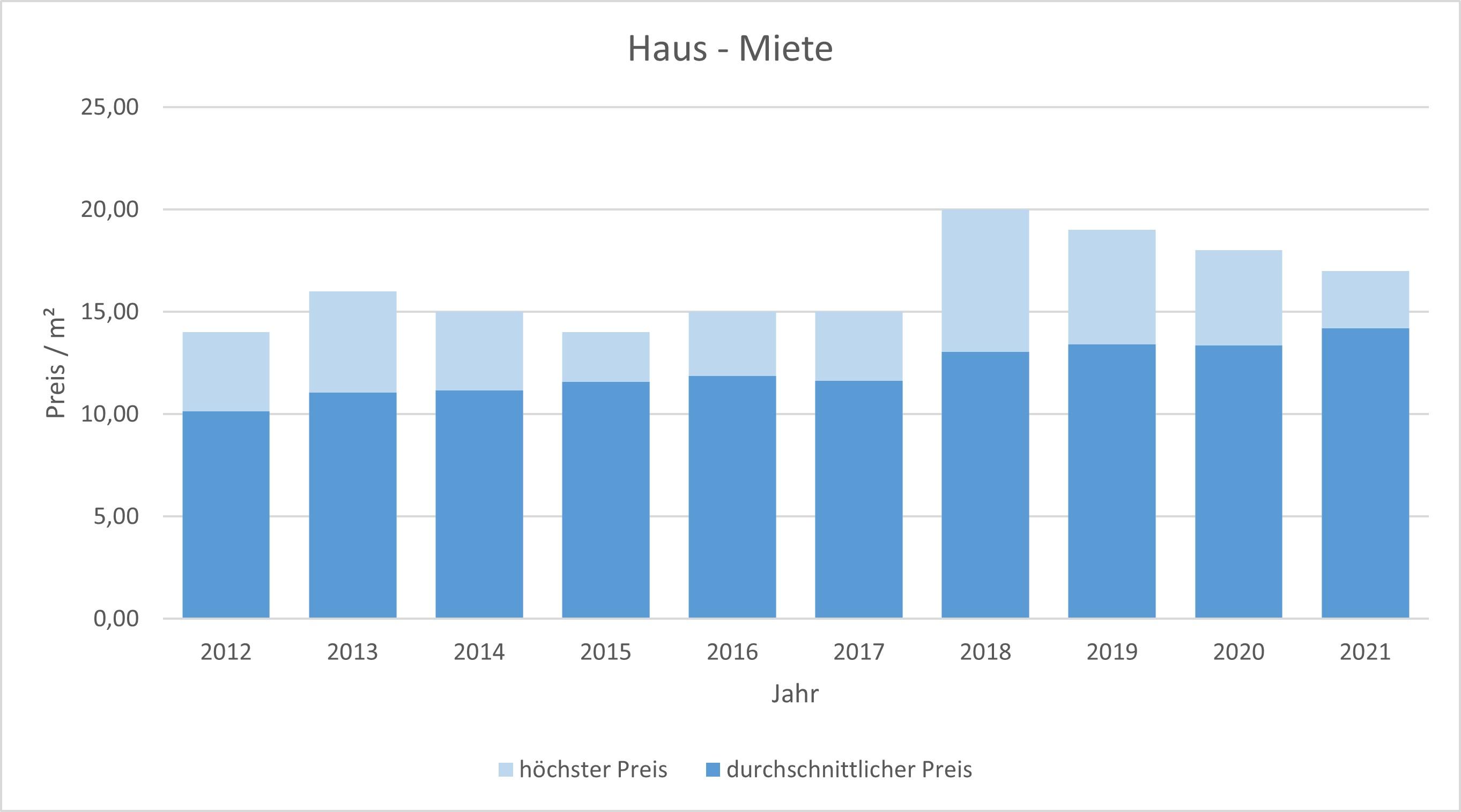 Holzkirchen Haus mieten vermieten Preis Bewertung Makler www.happy-immo.de 2019 2020 2021