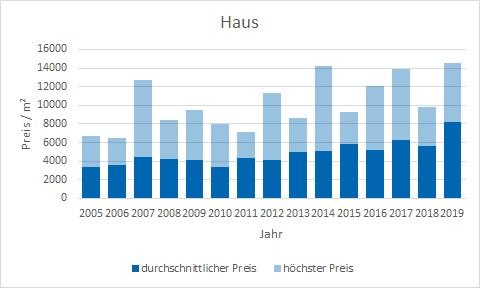 Icking Haus kaufen verkaufen Preis Bewertung Makler www.happy-immo.de