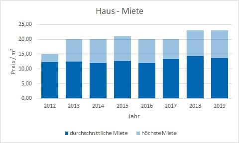 Icking Haus mieten vermieten Preis Bewertung Makler www.happy-immo.de