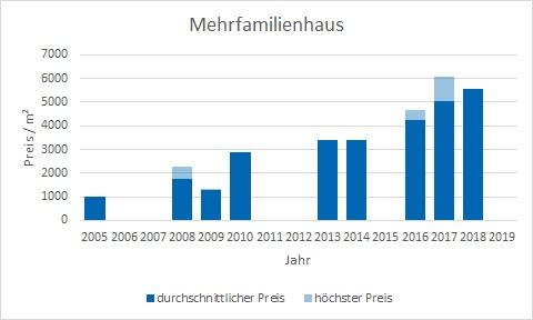 Icking Mehrfamilienhaus kaufen verkaufen Preis Bewertung Makler www.happy-immo.de
