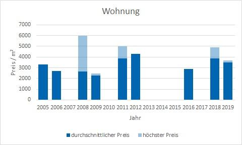 Icking Wohnung kaufen verkaufen Preis Bewertung Makler www.happy-immo.de