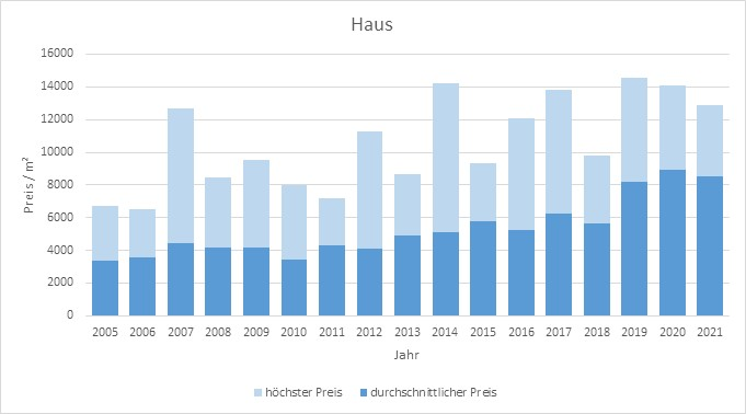 Icking Haus kaufen verkaufen Preis Bewertung Makler www.happy-immo.de 2019 2020 2021